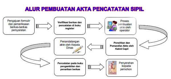 Prosedur Pembuatan Akta Nikah Di Catatan Sipil Semua Agama Maumenikah Com